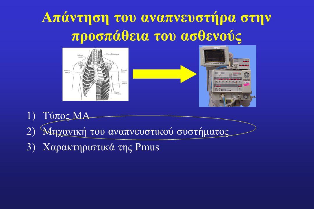 Απάντηση του αναπνευστήρα στην προσπάθεια του ασθενούς