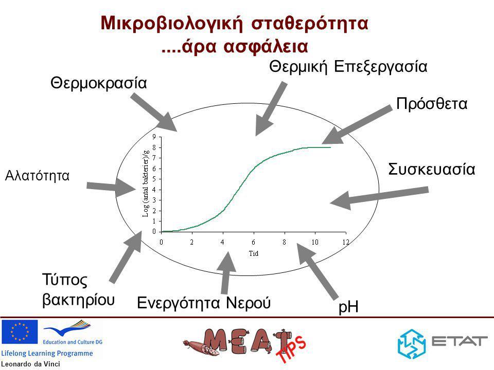 Μικροβιολογική σταθερότητα ....άρα ασφάλεια
