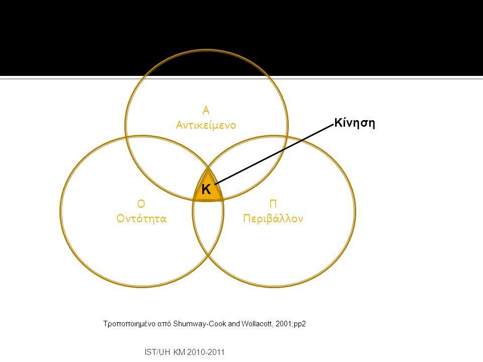 Κ Α Αντικείμενο Κίνηση Ο Οντότητα Π Περιβάλλον IST/UH KM 2010-2011