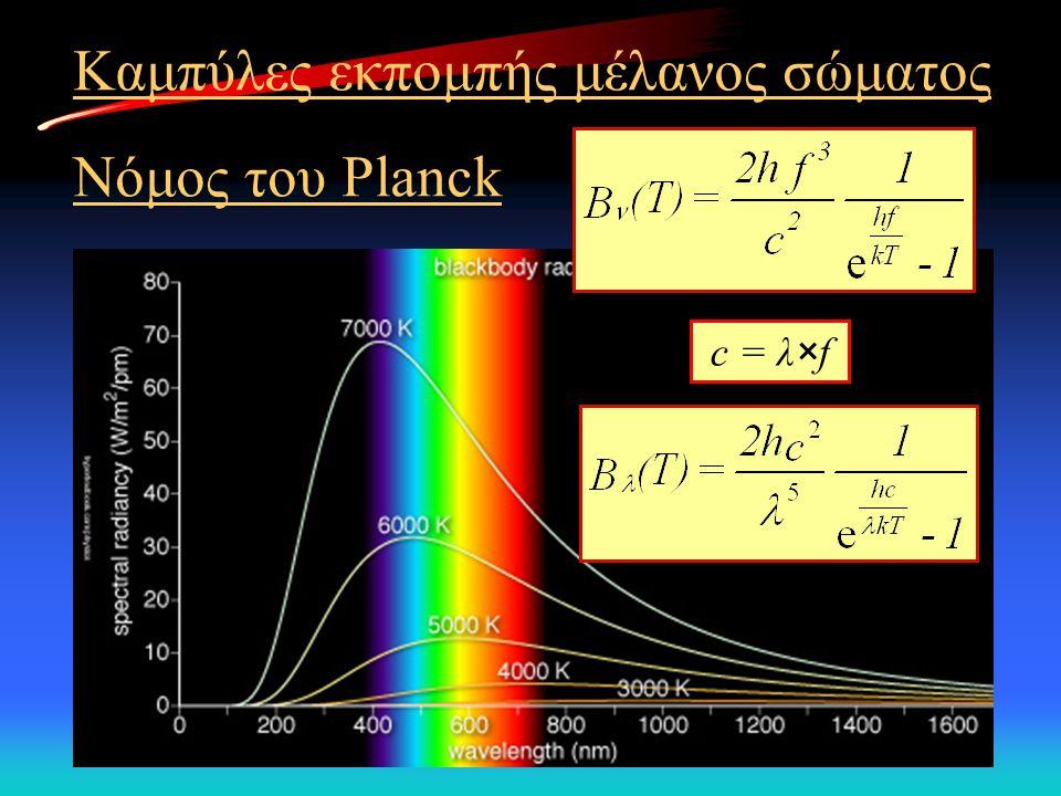 Καμπύλες εκπομπής μέλανος σώματος Νόμος του Planck