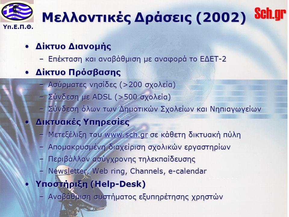 Μελλοντικές Δράσεις (2002)