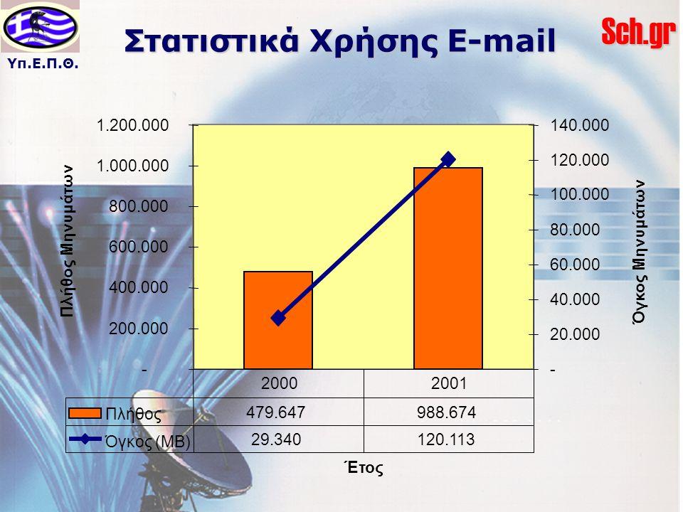 Στατιστικά Χρήσης E-mail