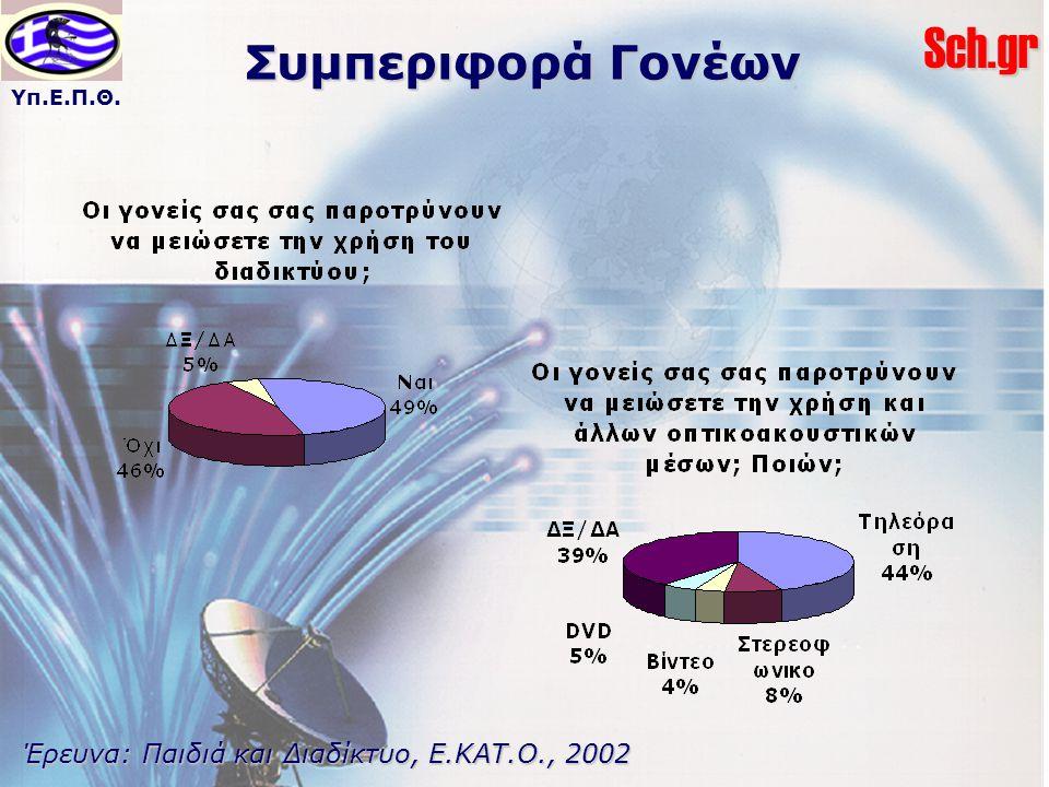 Συμπεριφορά Γονέων Έρευνα: Παιδιά και Διαδίκτυο, Ε.ΚΑΤ.Ο., 2002