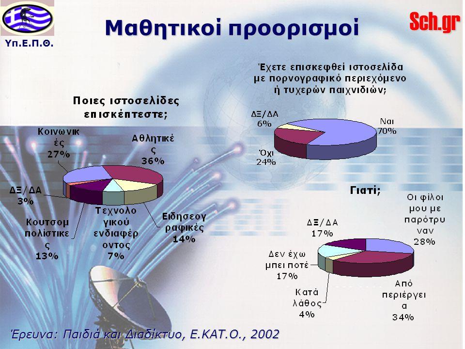 Μαθητικοί προορισμοί Έρευνα: Παιδιά και Διαδίκτυο, Ε.ΚΑΤ.Ο., 2002