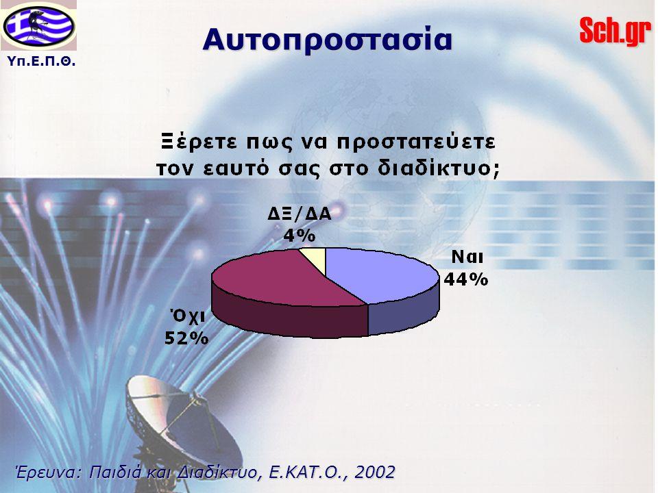 Αυτοπροστασία Έρευνα: Παιδιά και Διαδίκτυο, Ε.ΚΑΤ.Ο., 2002