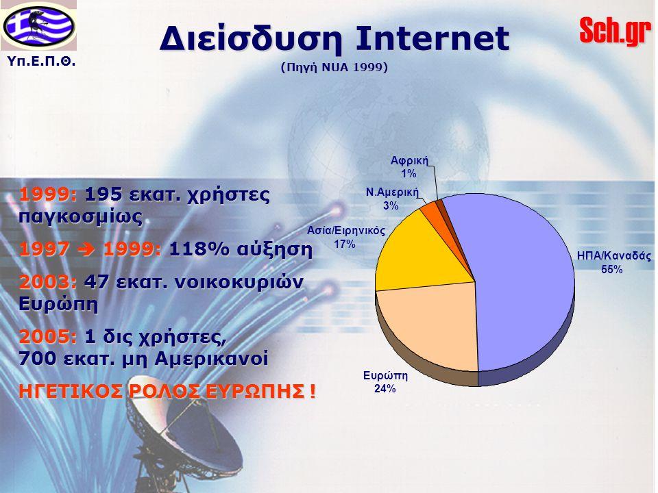 Διείσδυση Internet (Πηγή NUA 1999)
