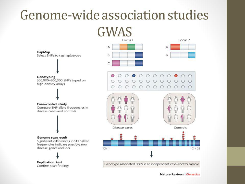Genome-wide association studies GWAS