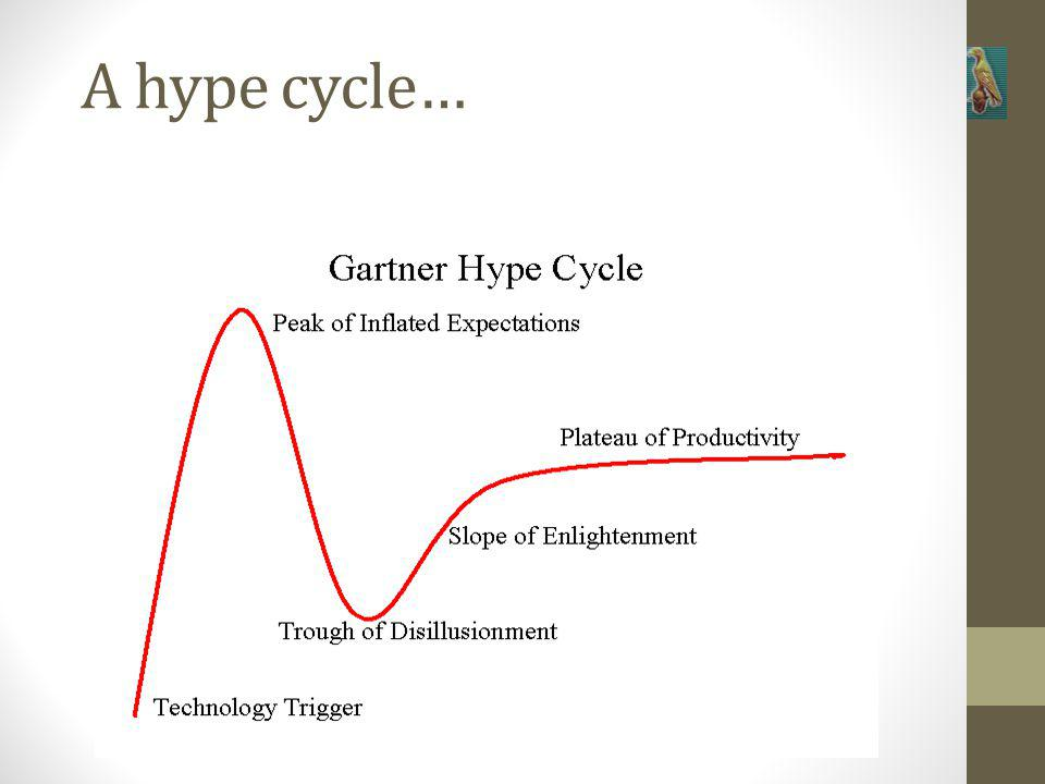 A hype cycle…