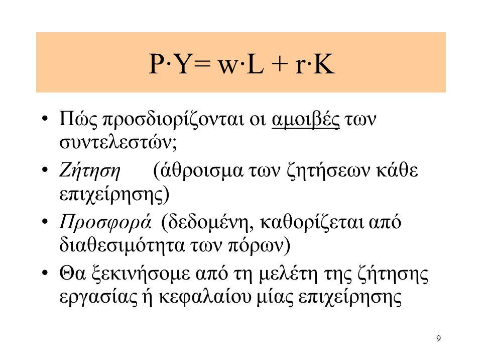 P·Υ= w·L + r·K Πώς προσδιορίζονται οι αμοιβές των συντελεστών;