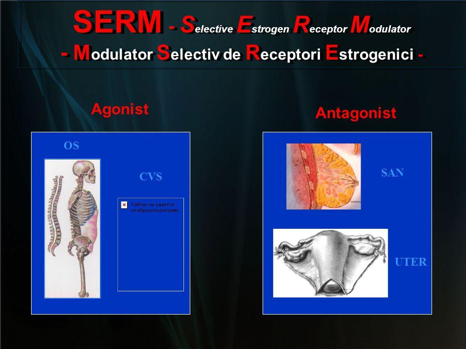 SERM - Selective Estrogen Receptor Modulator