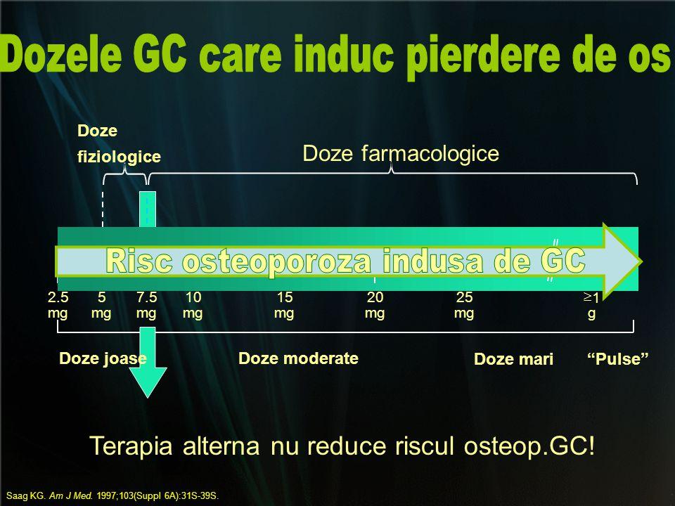 Dozele GC care induc pierdere de os Risc osteoporoza indusa de GC