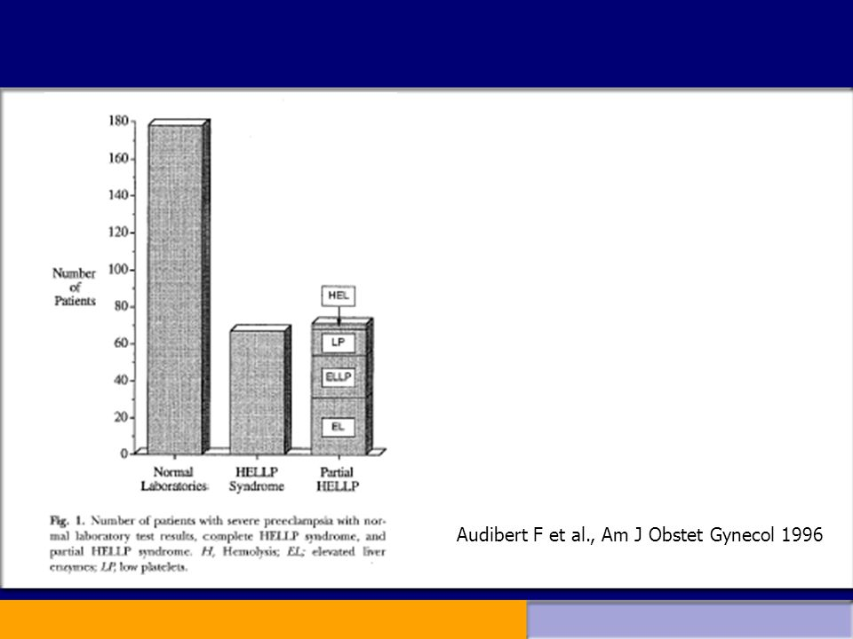 Audibert F et al., Am J Obstet Gynecol 1996