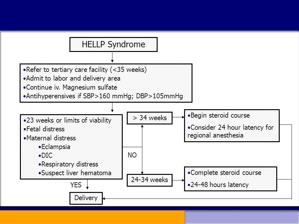 HELLP Syndrome Refer to tertiary care facility (<35 weeks)