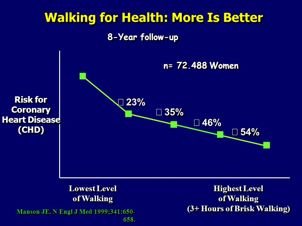 Walking for Health: More Is Better
