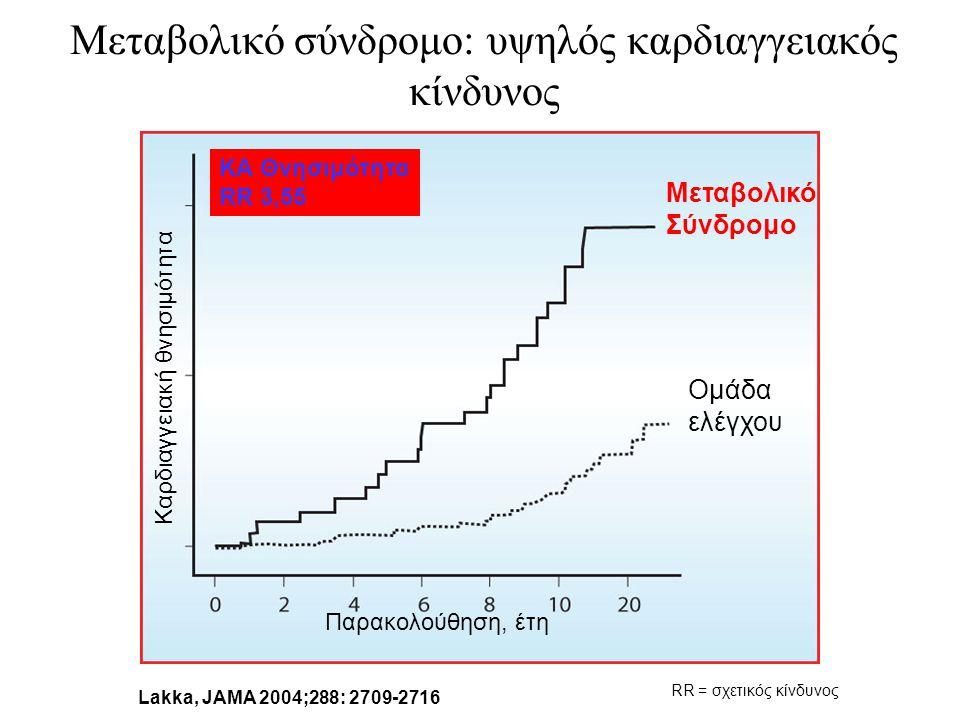 Μεταβολικό σύνδρομο: υψηλός καρδιαγγειακός κίνδυνος