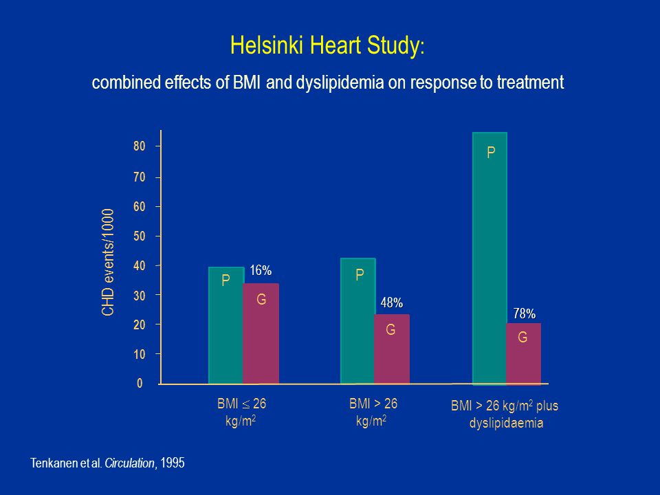Helsinki Heart Study: combined effects of BMI and dyslipidemia on response to treatment. 70. BMI  26.