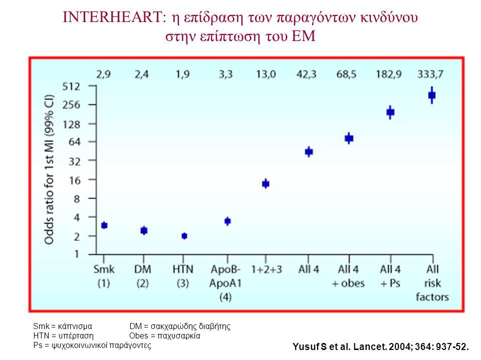 INTERHEART: η επίδραση των παραγόντων κινδύνου στην επίπτωση του ΕΜ