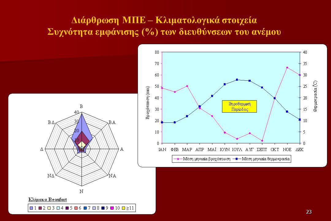 Διάρθρωση ΜΠΕ – Κλιματολογικά στοιχεία