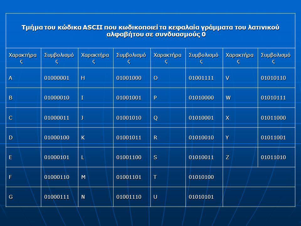 Τμήμα του κώδικα ASCII που κωδικοποιεί τα κεφαλαία γράμματα του λατινικού αλφαβήτου σε συνδυασμούς 0