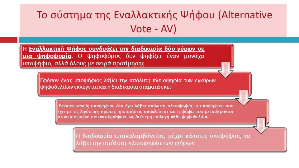 Το σύστημα της Εναλλακτικής Ψήφου (Αlternative Vote - AV)