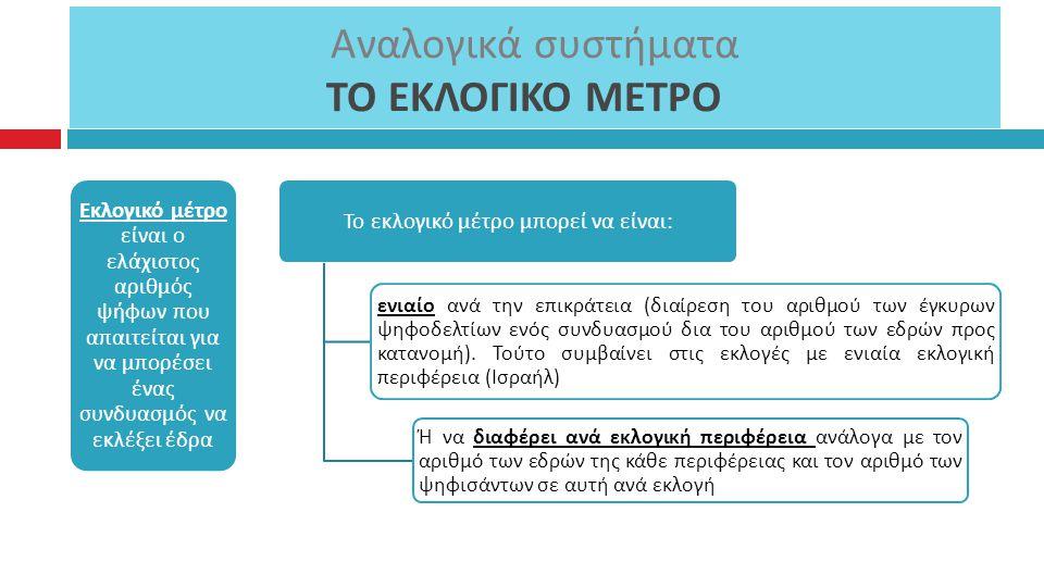 Αναλογικά συστήματα ΤΟ ΕΚΛΟΓΙΚΟ ΜΕΤΡΟ