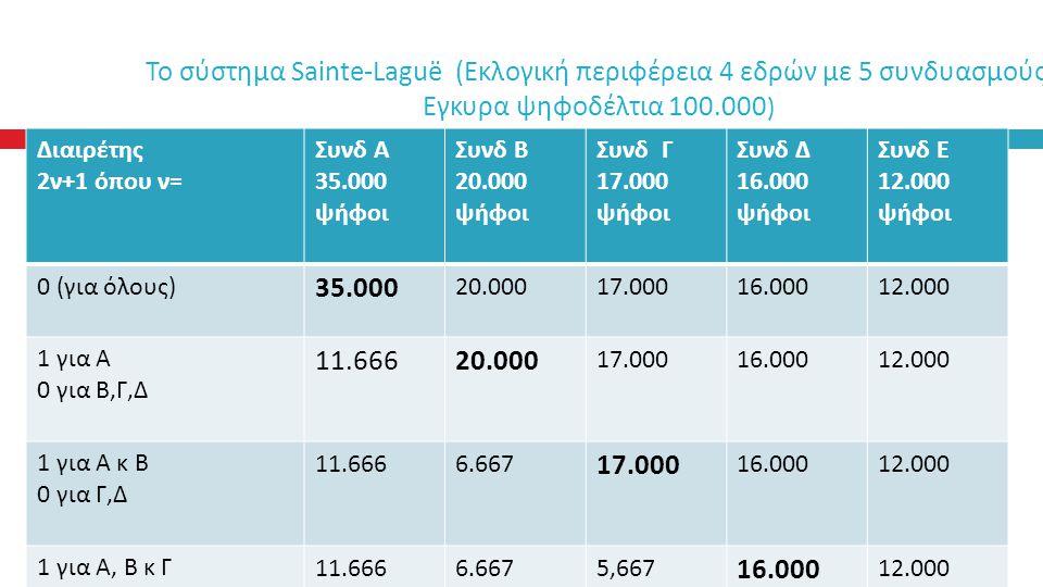 Το σύστημα Sainte-Laguë (Εκλογική περιφέρεια 4 εδρών με 5 συνδυασμούς Εγκυρα ψηφοδέλτια 100.000)