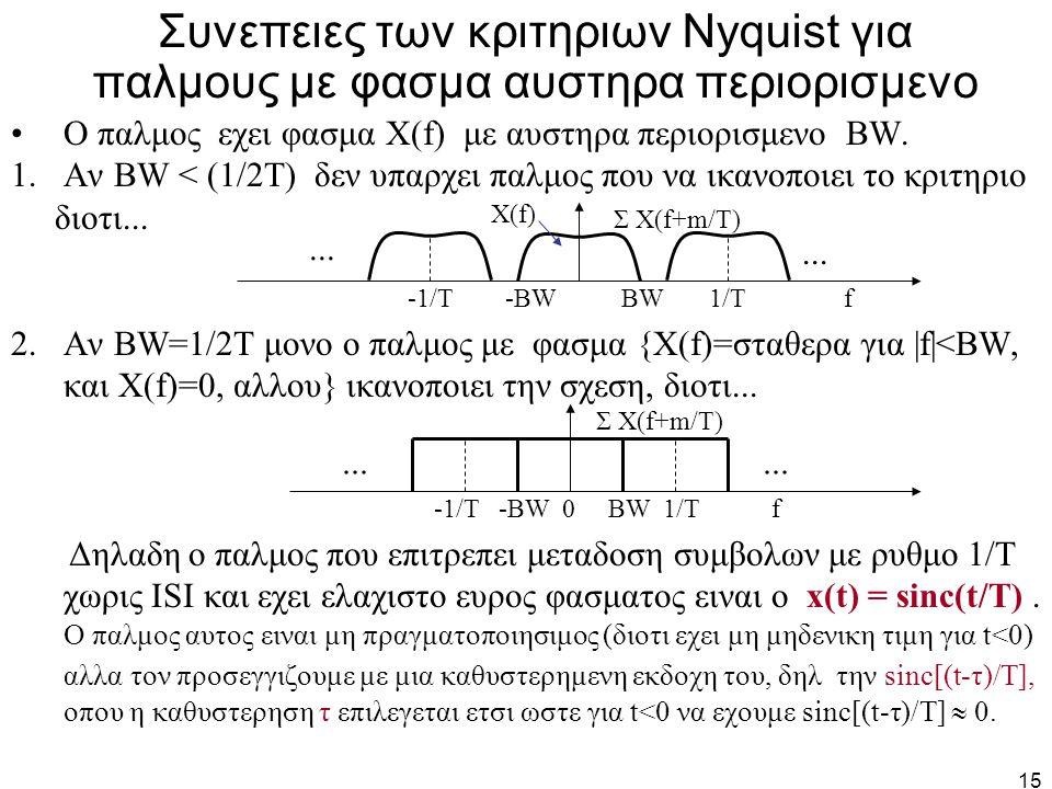 Συνεπειες των κριτηριων Nyquist για παλμους με φασμα αυστηρα περιορισμενο