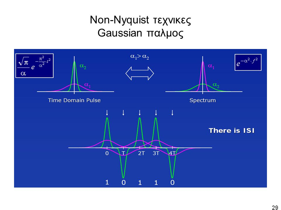 Non-Nyquist τεχνικες Gaussian παλμος