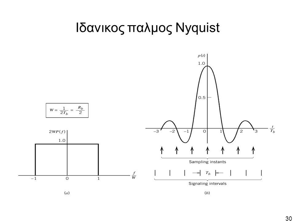 Ιδανικος παλμος Nyquist