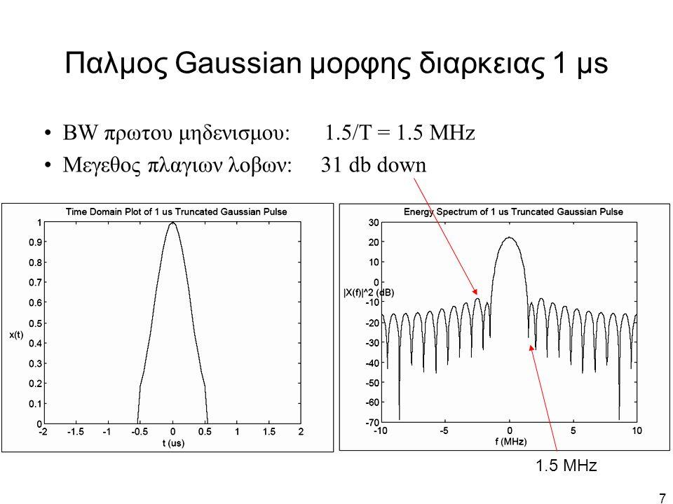 Παλμος Gaussian μορφης διαρκειας 1 μs