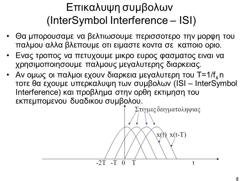 Επικαλυψη συμβολων (InterSymbol Interference – ISI)