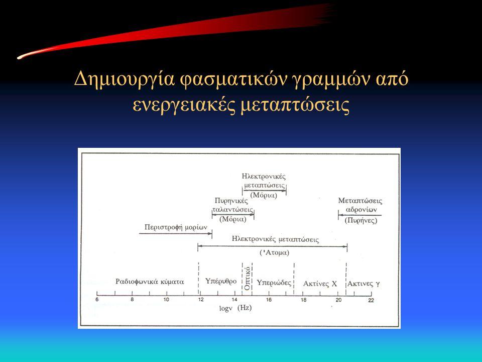 Δημιουργία φασματικών γραμμών από ενεργειακές μεταπτώσεις