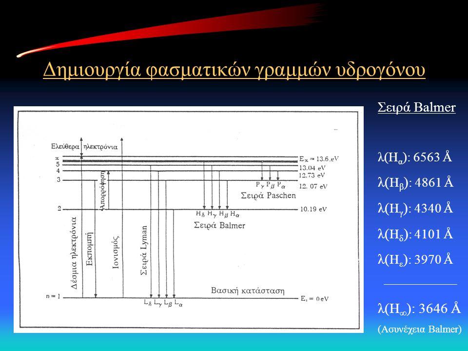 Δημιουργία φασματικών γραμμών υδρογόνου