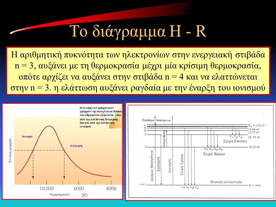 Το διάγραμμα Η - R