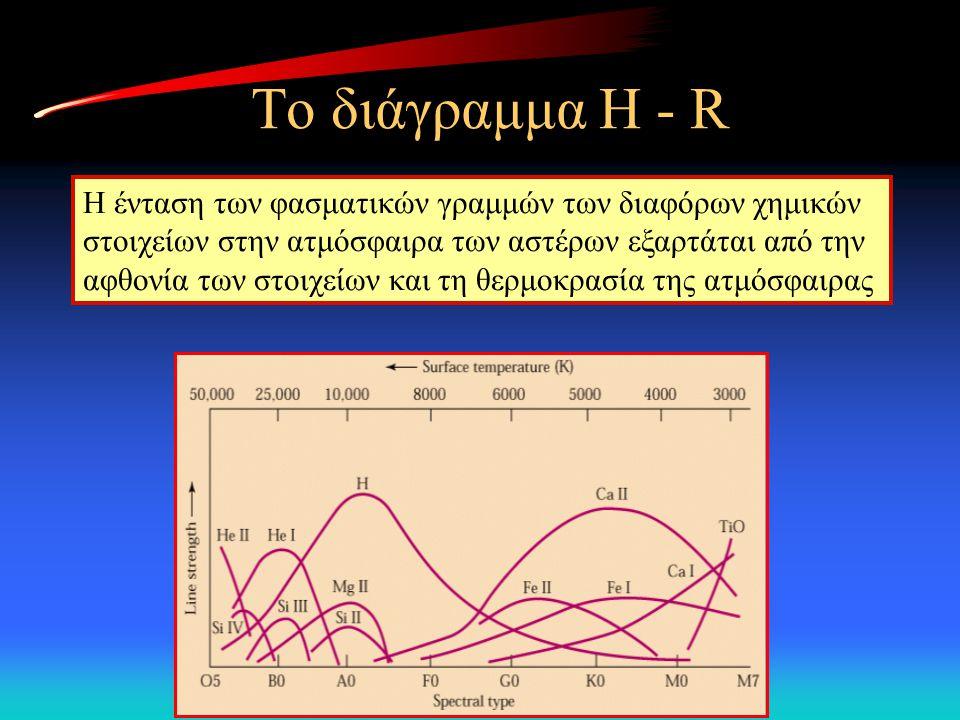 Το διάγραμμα H - R