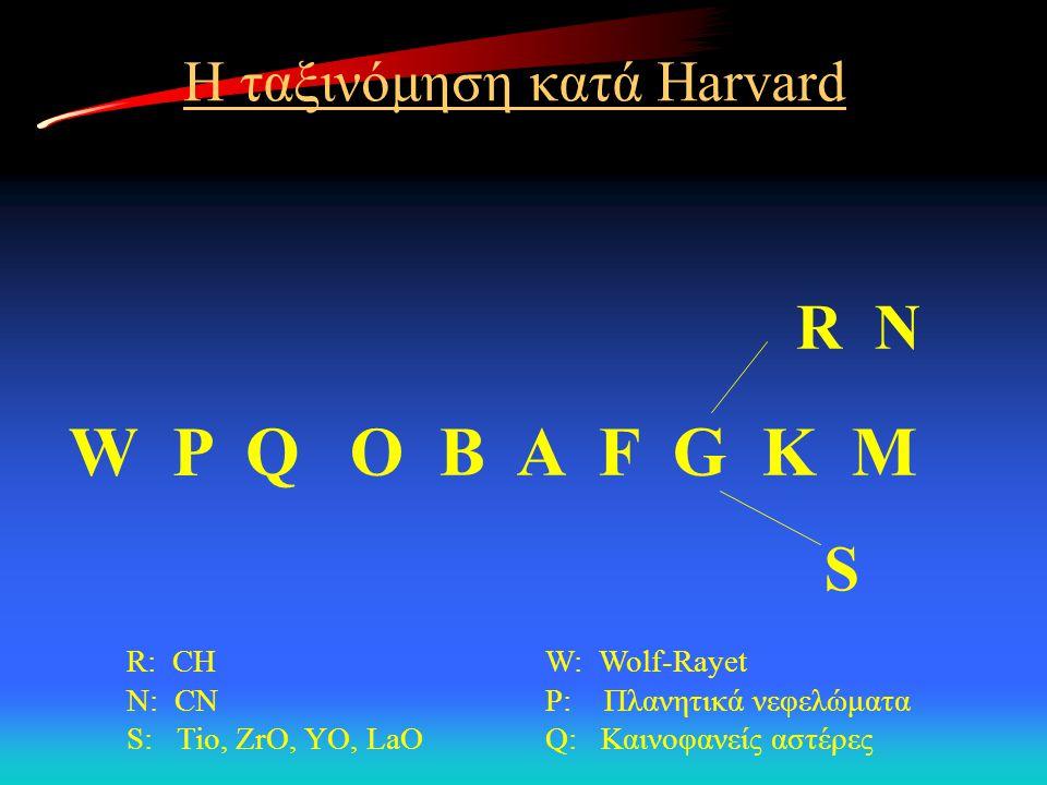 Η ταξινόμηση κατά Harvard