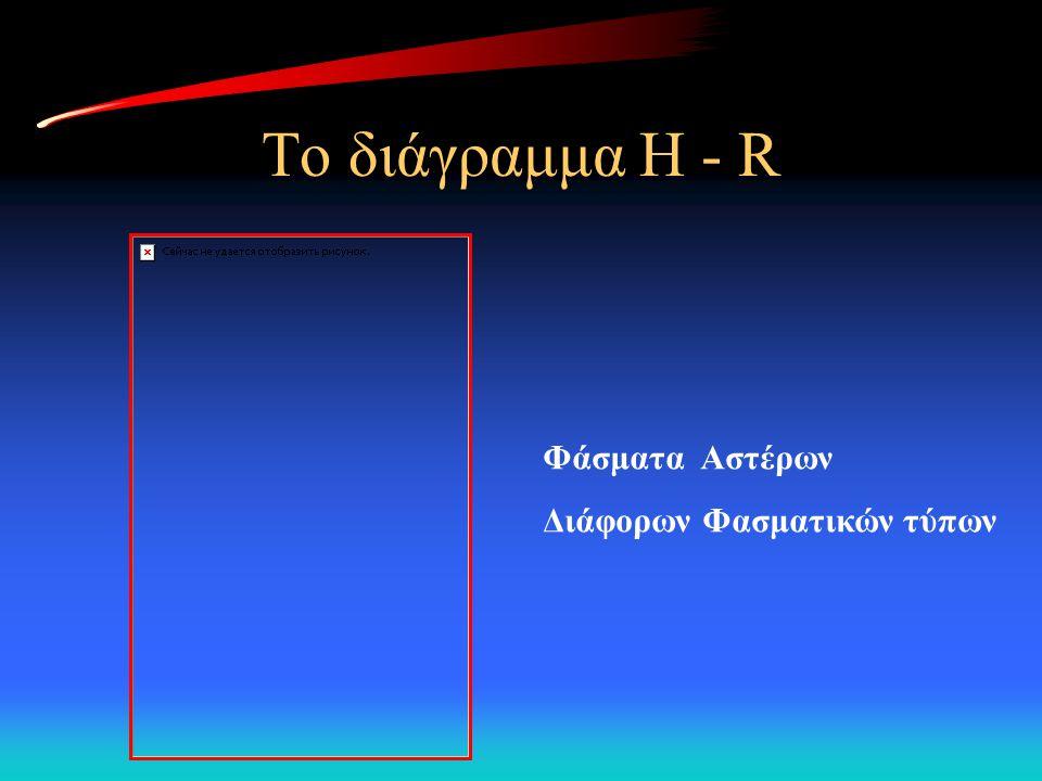 Το διάγραμμα H - R Φάσματα Αστέρων Διάφορων Φασματικών τύπων