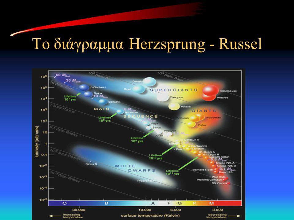 Το διάγραμμα Herzsprung - Russel