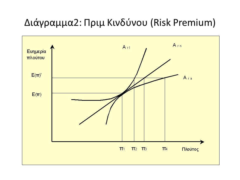Διάγραμμα2: Πριμ Κινδύνου (Risk Premium)