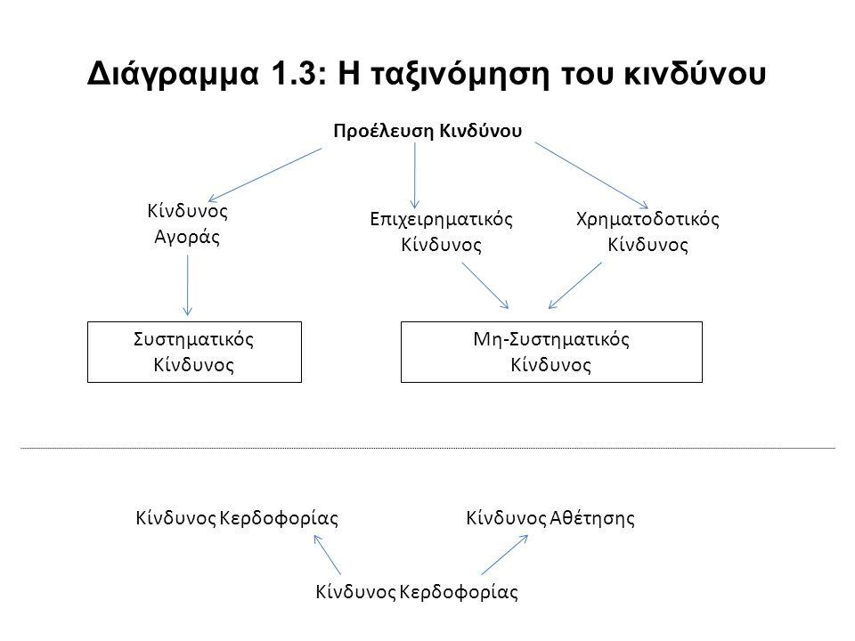 Διάγραμμα 1.3: Η ταξινόμηση του κινδύνου