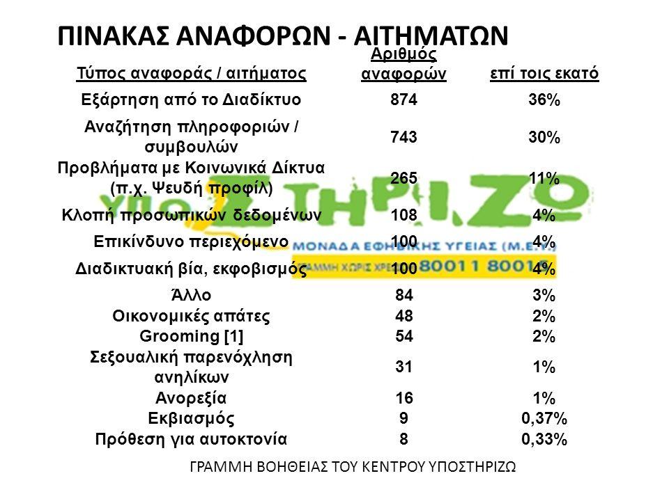 ΠΙΝΑΚΑΣ ΑΝΑΦΟΡΩΝ - ΑΙΤΗΜΑΤΩΝ