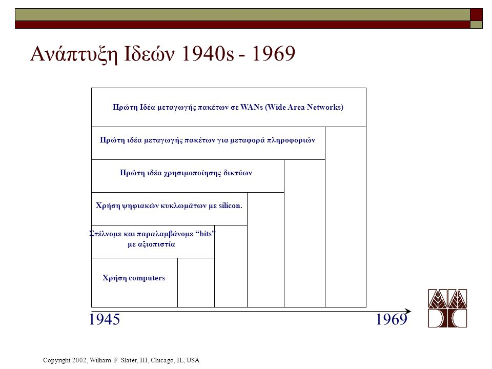 Ανάπτυξη Ιδεών 1940s - 1969 Πρώτη Ιδέα μεταγωγής πακέτων σε WANs (Wide Area Networks) Πρώτη ιδέα μεταγωγής πακέτων για μεταφορά πληροφοριών.