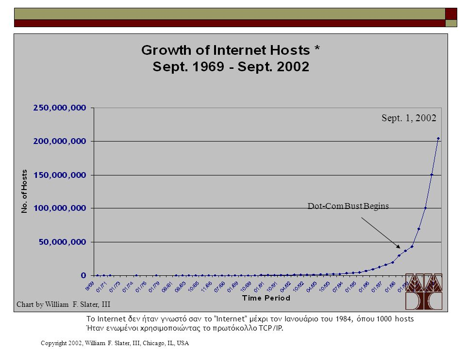 Sept. 1, 2002 Dot-Com Bust Begins Chart by William F. Slater, III