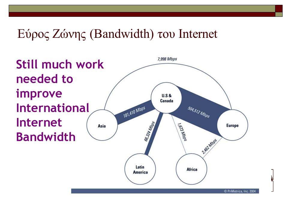 Εύρος Ζώνης (Bandwidth) του Internet