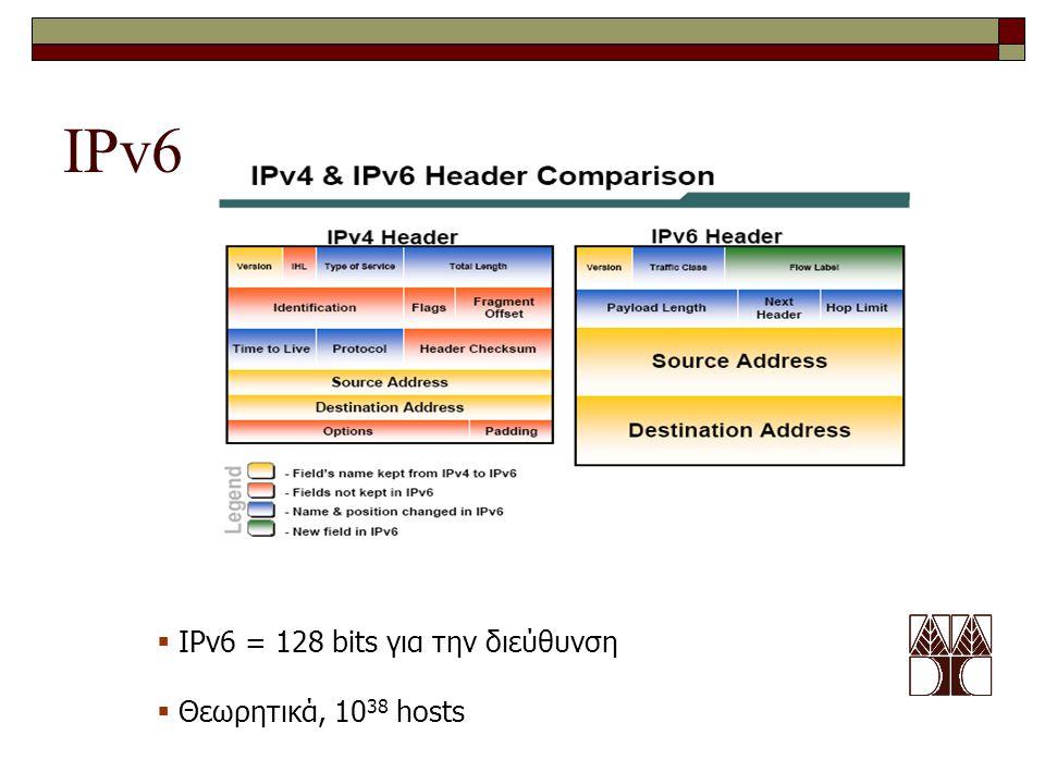 IPv6 IPv6 = 128 bits για την διεύθυνση Θεωρητικά, 1038 hosts