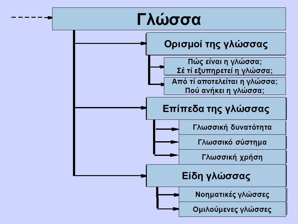 Σέ τί εξυπηρετεί η γλώσσα; Από τί αποτελείται η γλώσσα;
