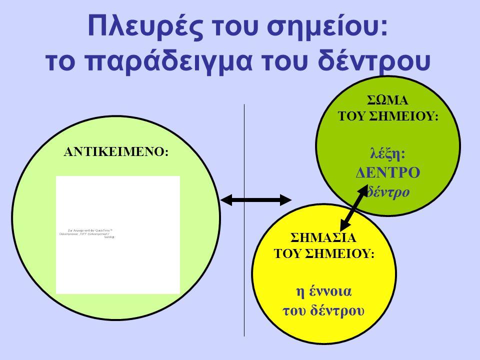Πλευρές του σημείου: το παράδειγμα του δέντρου