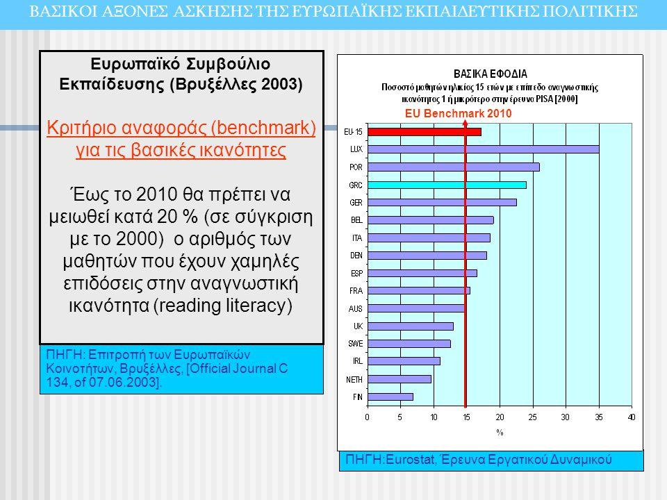 Κριτήριο αναφοράς (benchmark) για τις βασικές ικανότητες