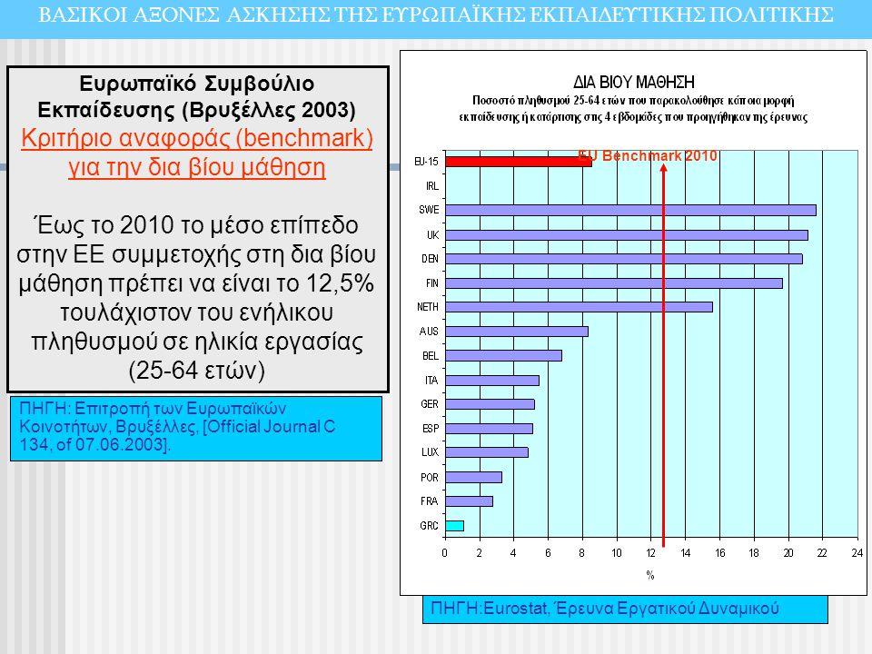 Κριτήριο αναφοράς (benchmark) για την δια βίου μάθηση