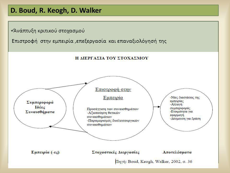 1;2 D. Boud, R. Keogh, D. Walker Ανάπτυξη κριτικού στοχασμού
